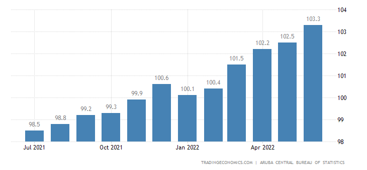 Aruba Consumer Price Index Cpi