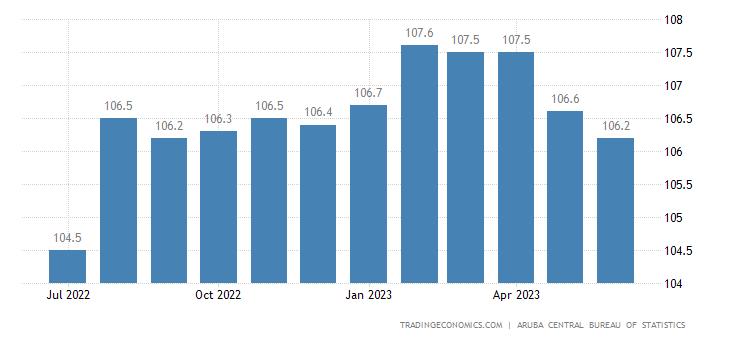 Aruba Consumer Price Index Cpi