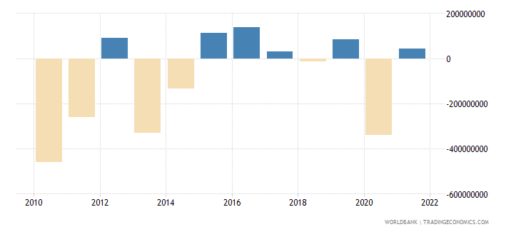 aruba current account balance bop us dollar wb data