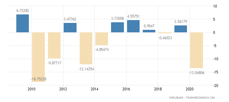aruba current account balance percent of gdp wb data