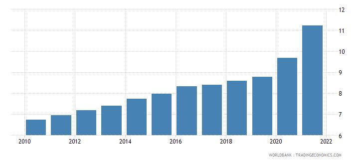 aruba death rate crude per 1 000 people wb data