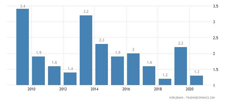 aruba deposit interest rate percent wb data