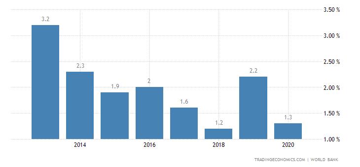 Deposit Interest Rate in Aruba