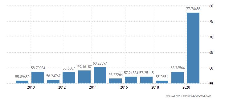 aruba domestic credit to private sector percent of gdp wb data