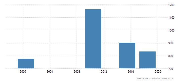 aruba elderly illiterate population 65 years both sexes number wb data