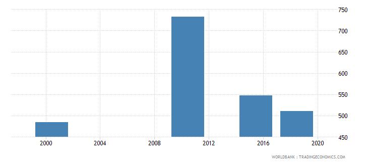aruba elderly illiterate population 65 years female number wb data