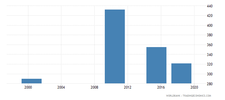 aruba elderly illiterate population 65 years male number wb data