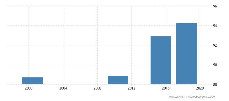 aruba elderly literacy rate population 65 years both sexes percent wb data