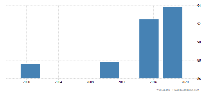 aruba elderly literacy rate population 65 years female percent wb data