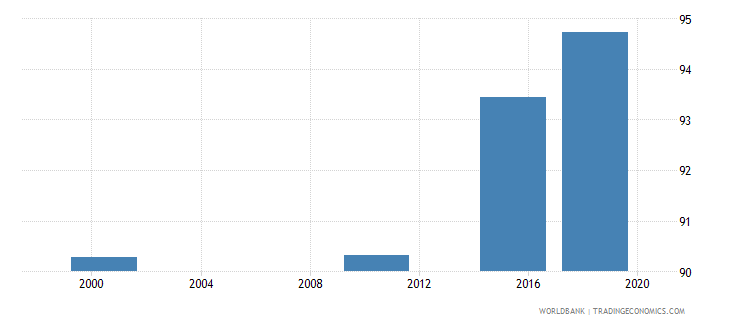aruba elderly literacy rate population 65 years male percent wb data