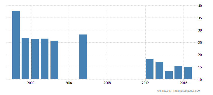 aruba expenditure on education not allocated by level as percent of government expenditure on education percent wb data