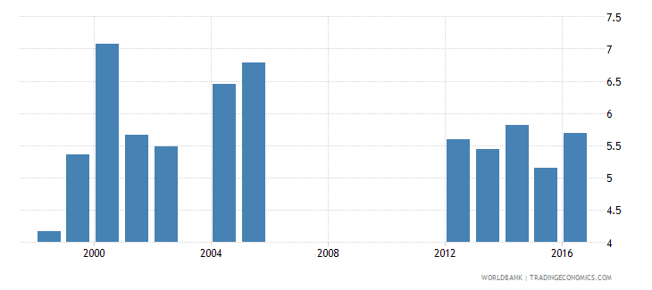 aruba expenditure on pre primary as percent of government expenditure on education percent wb data