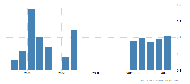 aruba expenditure on pre primary as percent of total government expenditure percent wb data