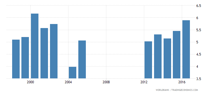 aruba expenditure on primary as percent of total government expenditure percent wb data