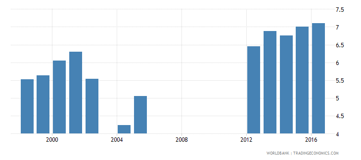 aruba expenditure on secondary as percent of total government expenditure percent wb data