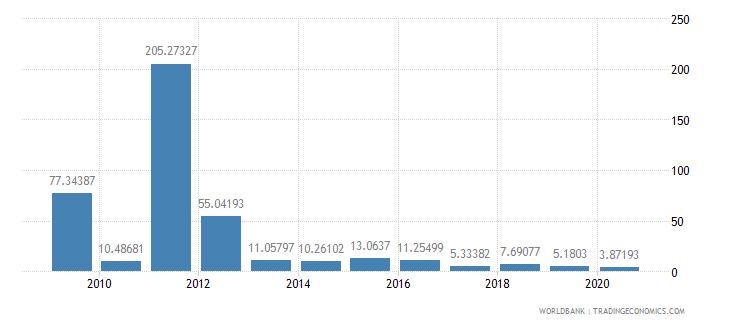 aruba export value index 2000  100 wb data