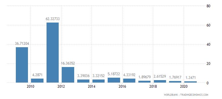 aruba export volume index 2000  100 wb data