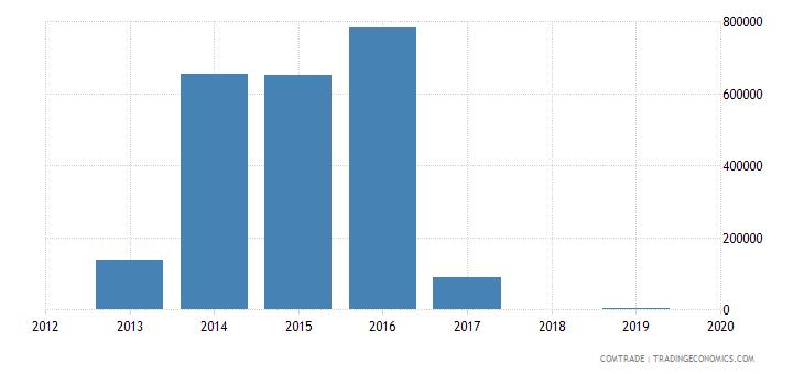 aruba exports china