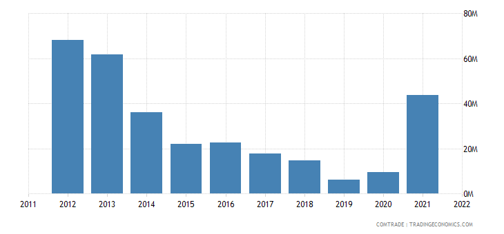 aruba exports colombia