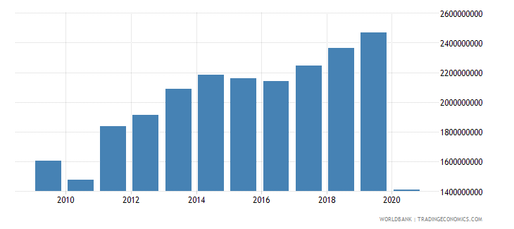 aruba exports of goods and services us dollar wb data