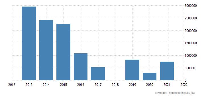 aruba exports suriname