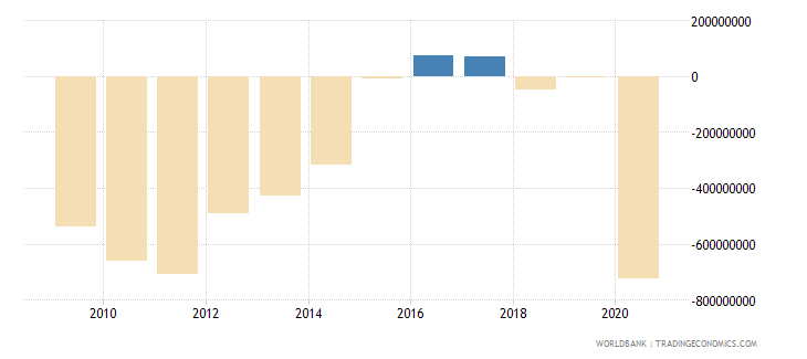 aruba external balance on goods and services current lcu wb data