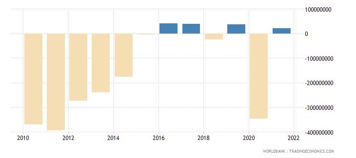 aruba external balance on goods and services us dollar wb data