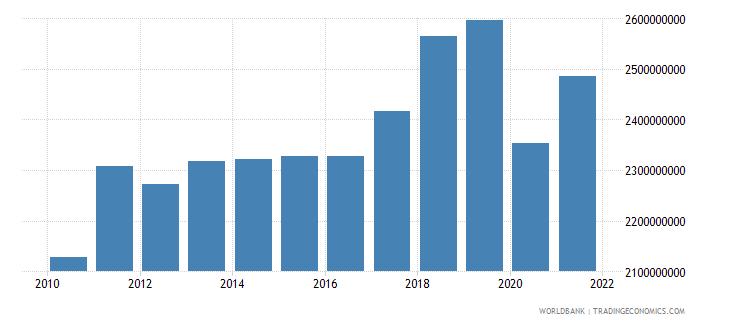 aruba final consumption expenditure current us$ wb data