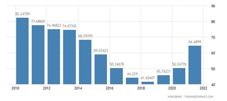 aruba food exports percent of merchandise exports wb data