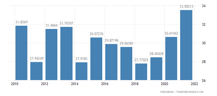 aruba food imports percent of merchandise imports wb data