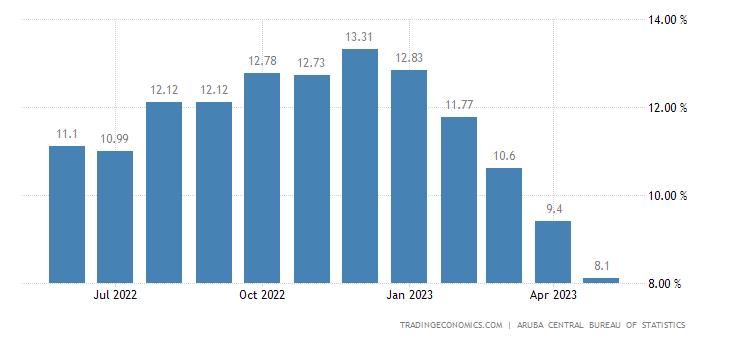 Aruba Food Inflation