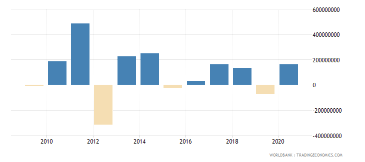 aruba foreign direct investment net inflows bop us dollar wb data
