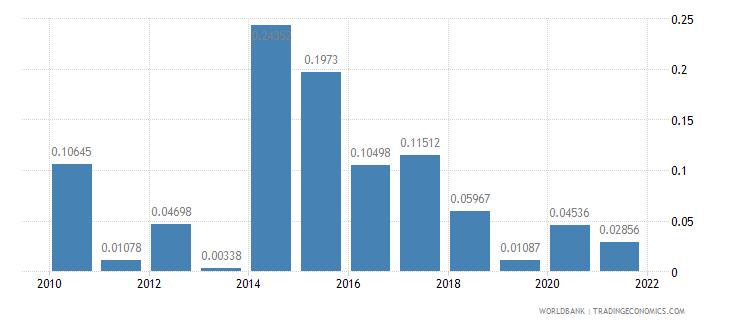 aruba fuel exports percent of merchandise exports wb data