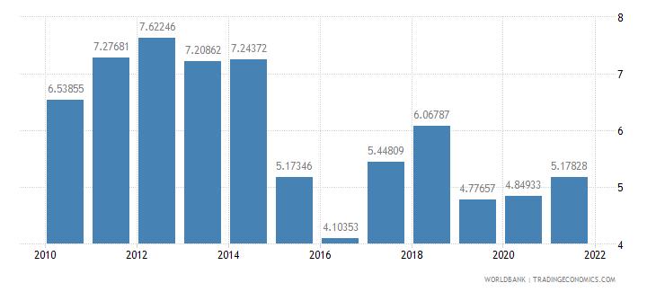 aruba fuel imports percent of merchandise imports wb data