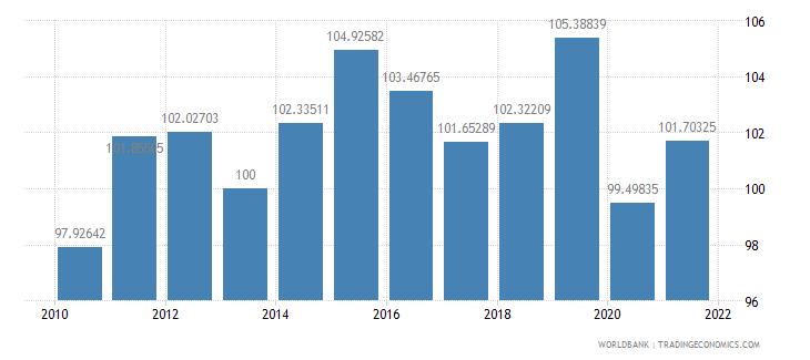 aruba gdp deflator base year varies by country wb data