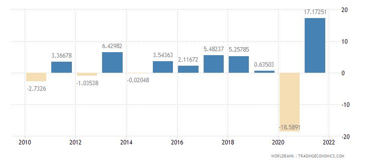 aruba gdp growth annual percent wb data
