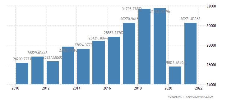 aruba gdp per capita constant 2000 us dollar wb data