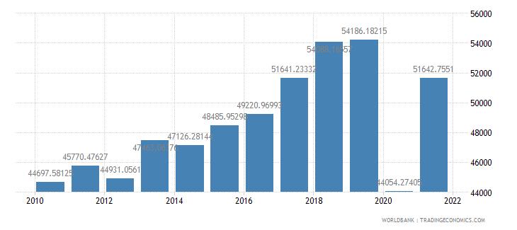 aruba gdp per capita constant lcu wb data