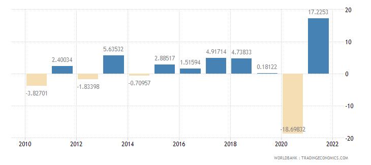 aruba gdp per capita growth annual percent wb data