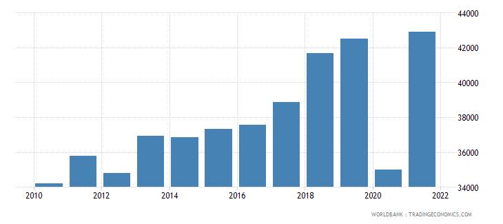 aruba gdp per capita ppp current international $ wb data