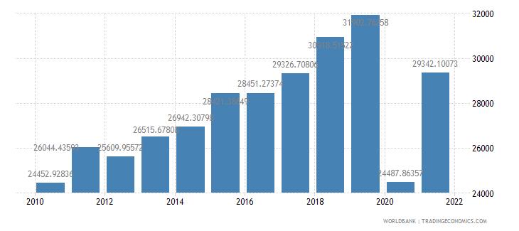 aruba gdp per capita us dollar wb data