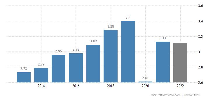 Aruba GDP