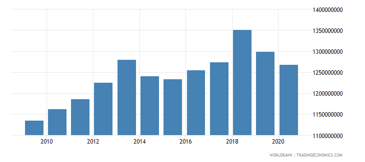 aruba general government final consumption expenditure current lcu wb data