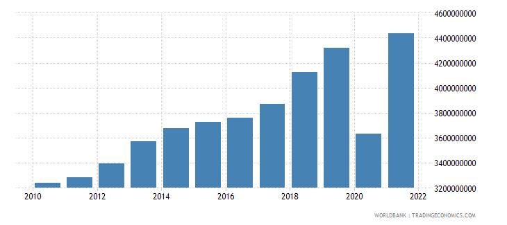 aruba gni ppp current international $ wb data