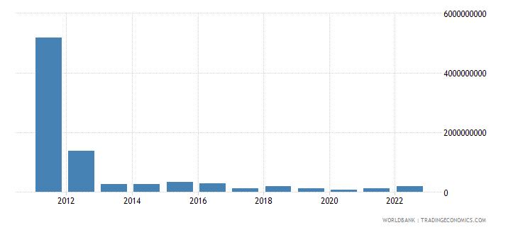 aruba goods exports bop us dollar wb data