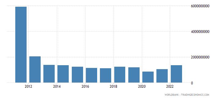aruba goods imports bop us dollar wb data