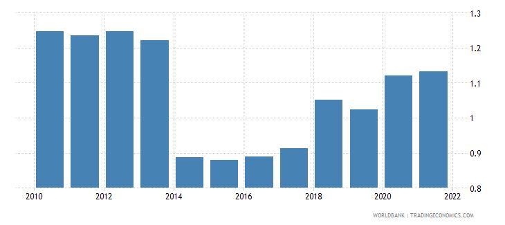 aruba government effectiveness estimate wb data