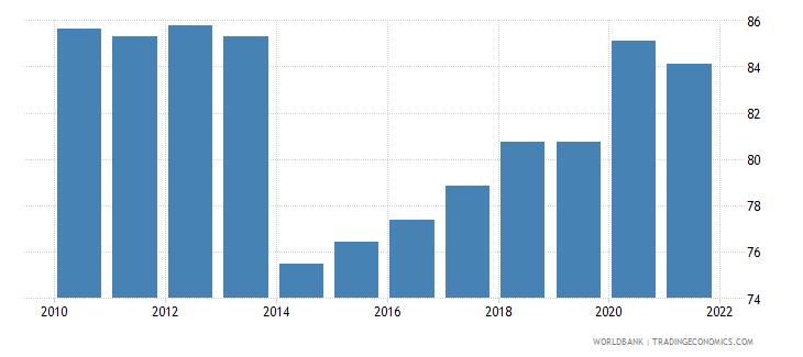 aruba government effectiveness percentile rank wb data