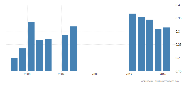 aruba government expenditure on pre primary education as percent of gdp percent wb data