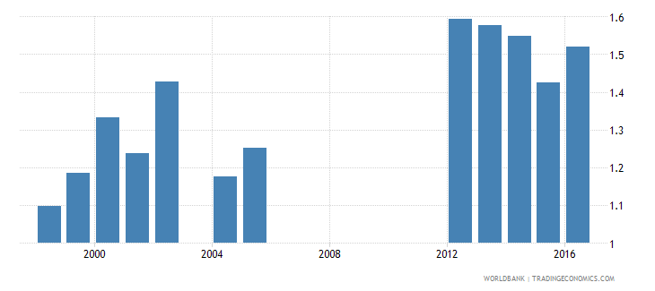 aruba government expenditure on primary education as percent of gdp percent wb data